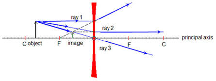lesson a diverging lens   a concave surface refracts rays that are parallel to the principal axis